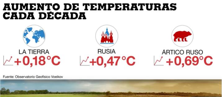 aumento de temperatura en Siberia